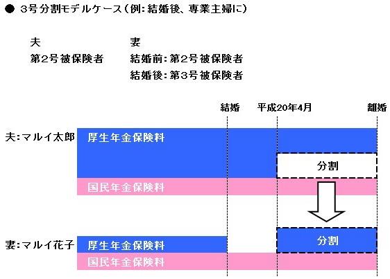 3号分割モデルケース
