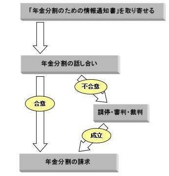 合意分割の流れ